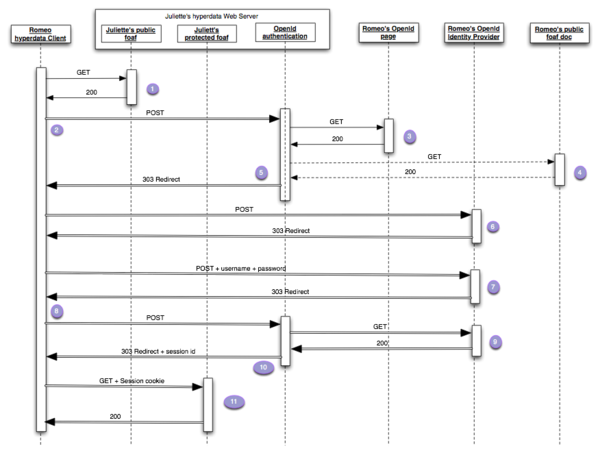 Image courtesy of http://blogs.oracle.com/bblfish/entry/the_openid_sequence_diagram